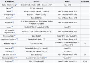 Jägerprüfung Mindestleistungen (Quelle: Wikipedia)