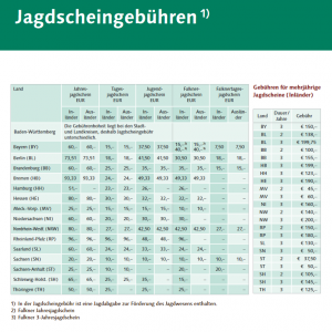 Jagdscheingebühren (http://www.face.eu/sites/default/files/costs_of_hunting_licences_-_germany.pdf)