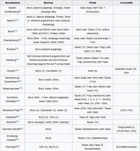 Schießprüfung Jägerprüfung (Quelle: Wikipedia)